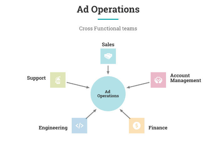 Cross functional teams in ad operations