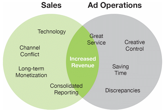 Venn diagram comparing the roles of the sales team and ad operations team