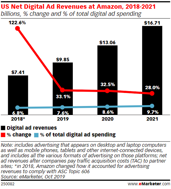 Amazon digital ad revenues