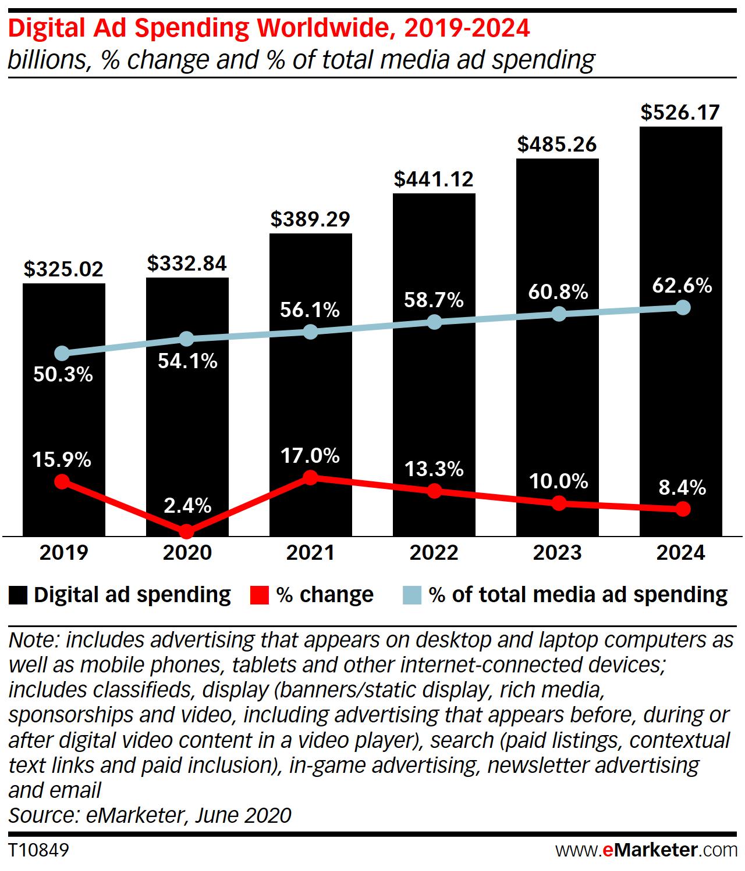 Digital ad spend worldwide, 2019-2024
