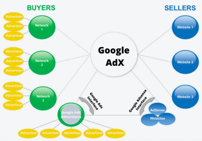 Google AdSense Alternatives - Google AdX