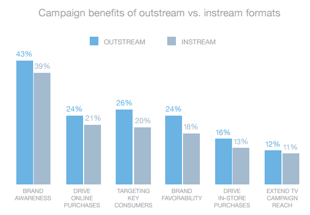 Campaign Benefits of Outstream vs Instream Formats Source: Teads