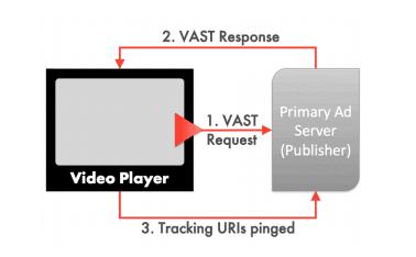VAST request Diagram