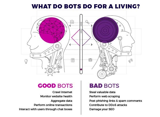 Good Bot Traffic Vs. Bad Bot Traffic
