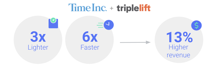 Infographic demonstrating how Time Inc saw an increase of 13% higher revenue with AMPHTML ads