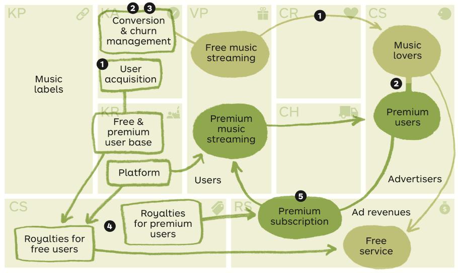 Spotify Freemium Business Model Source: https://www.strategyzer.com/