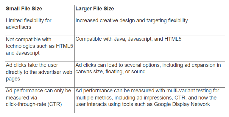 Rich Media Ads vs. Standard Display Banners