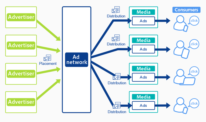 How Ad Networks connect advertisers to publishers in the ad tech industry Infographic
