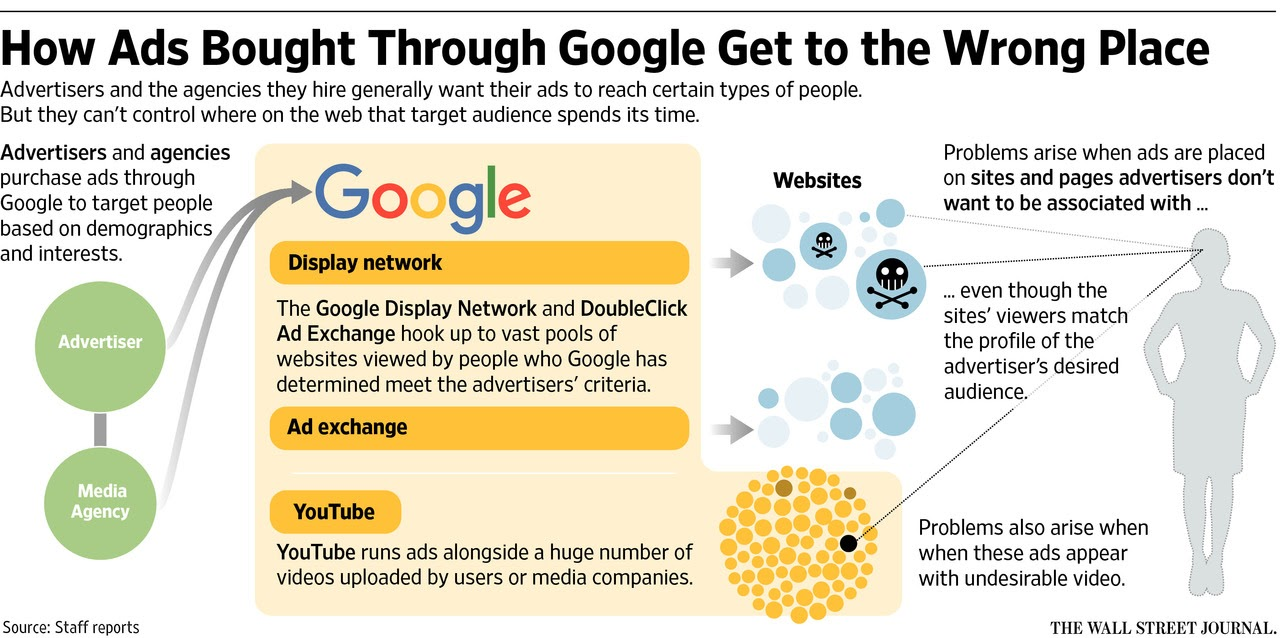 How Ads Bought Through Google Get to The Wrong Place