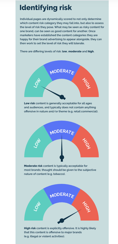 Identifying Risks for Advertising Online