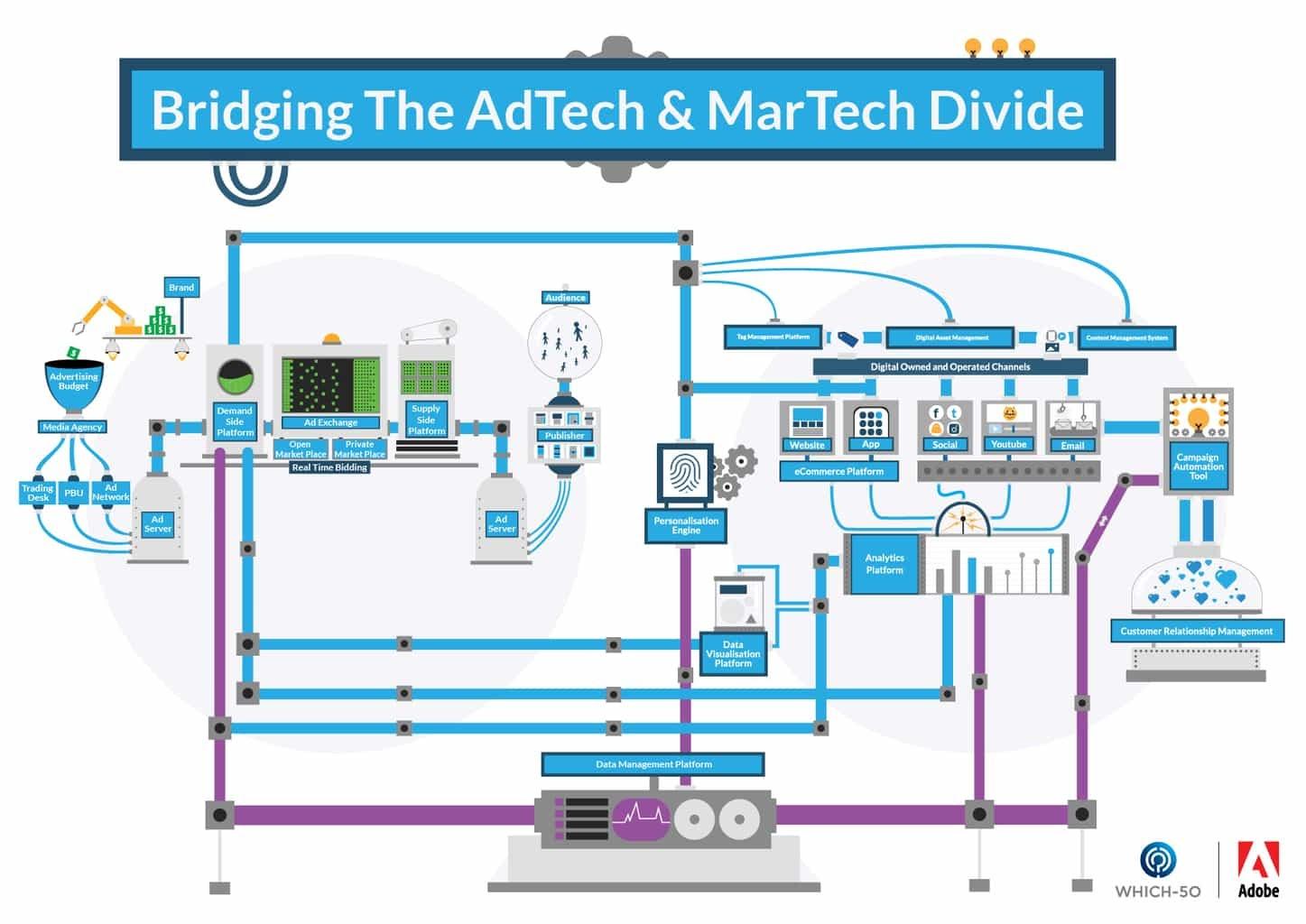 Ad Tech Vs Mar Tech Infographic