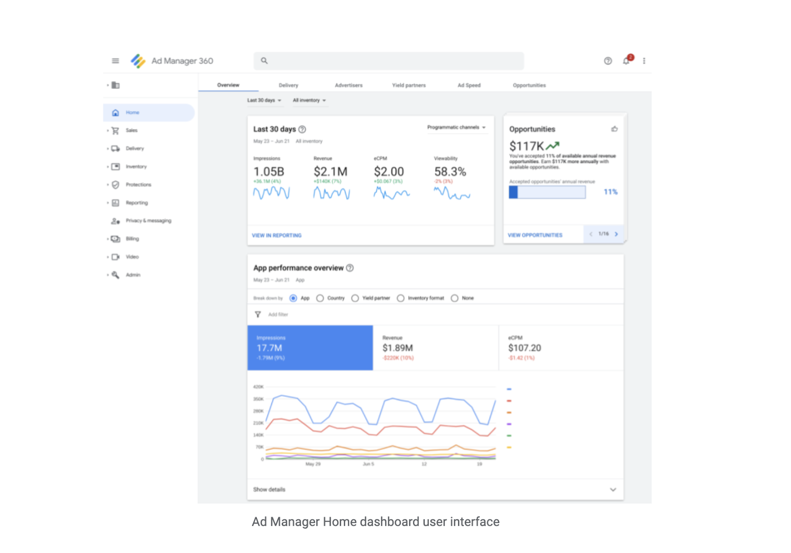 Google Ad Manager Ad Server Dashboard