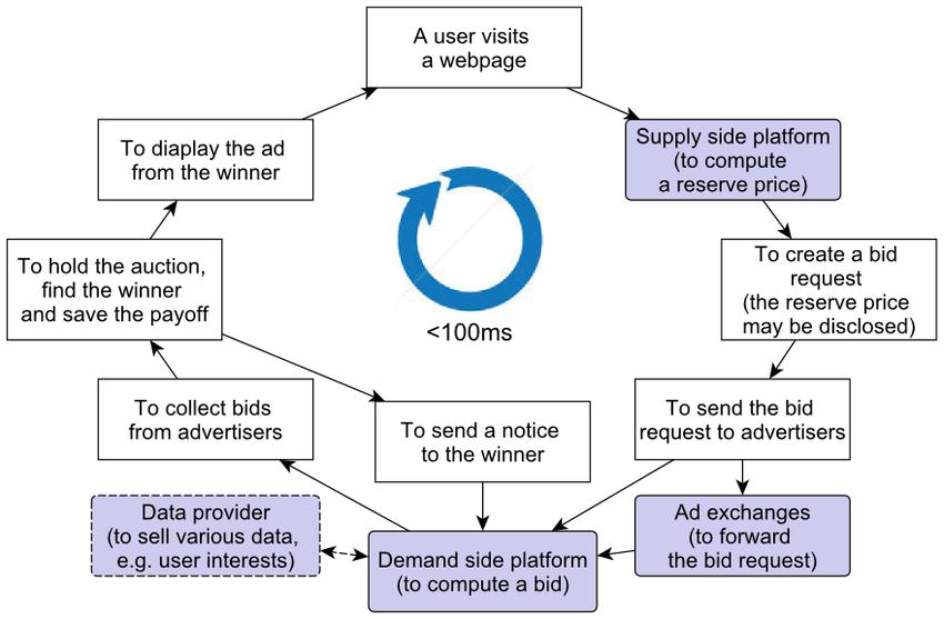 Real TIme Bidding Platform Ecosystem