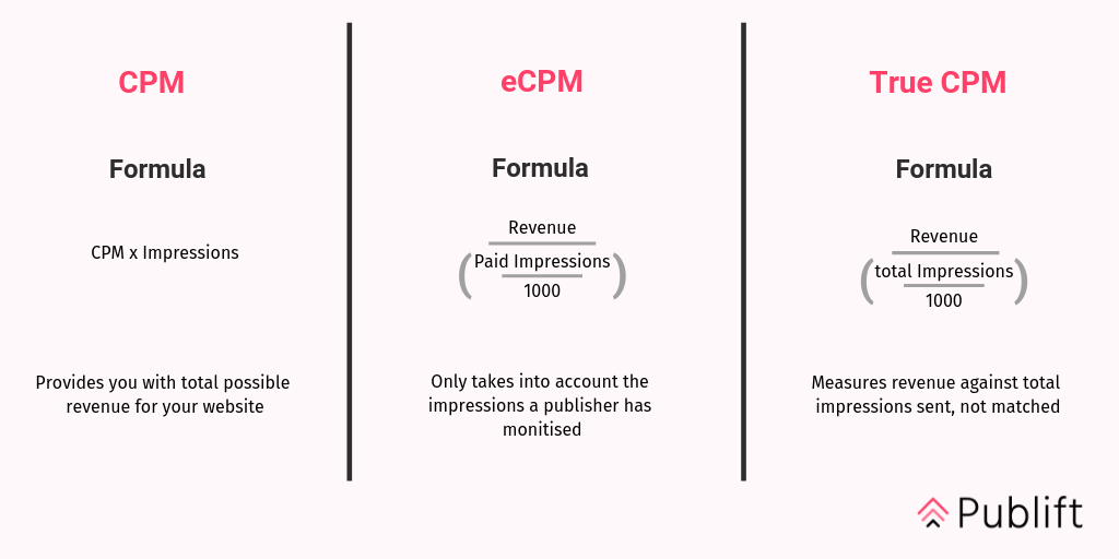 The difference between CPM, eCPM and True CPM
