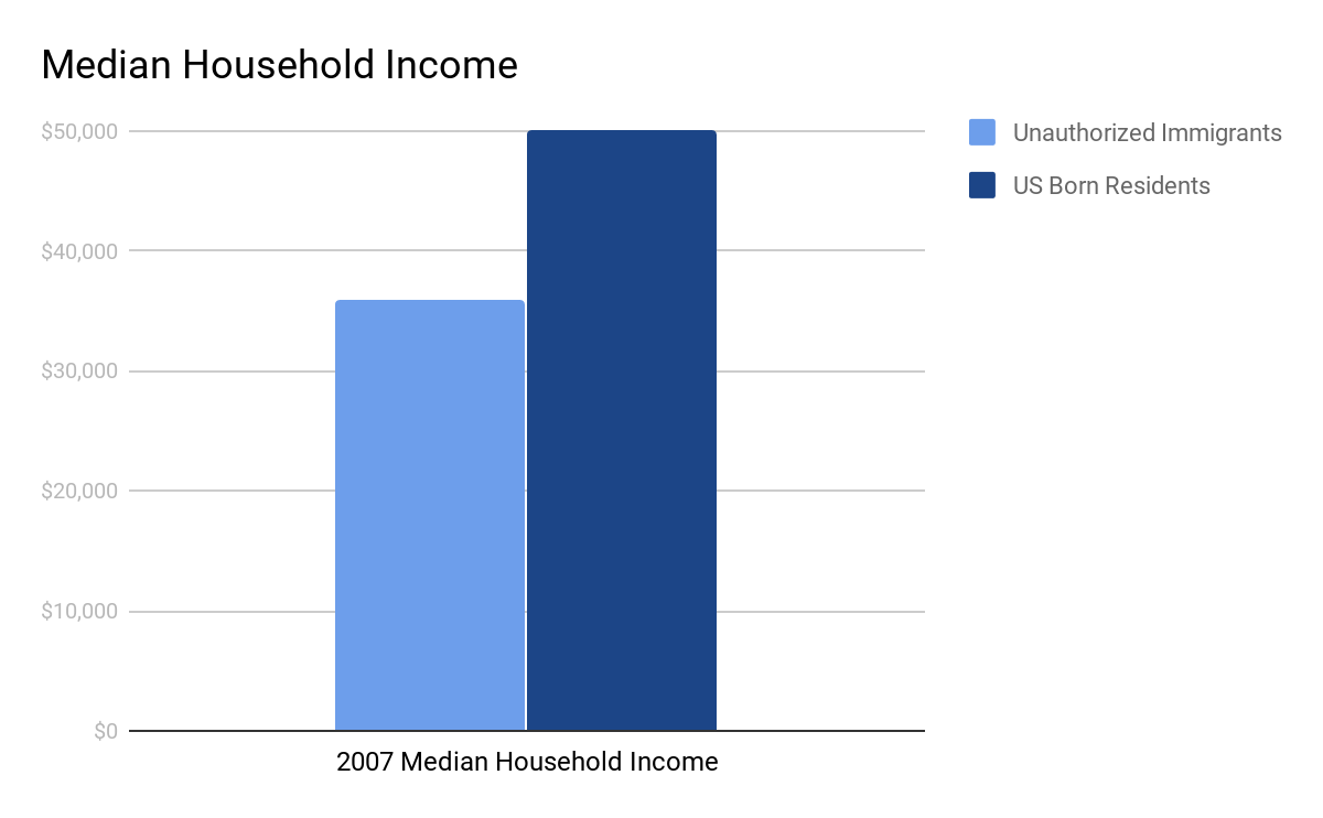 Median Household Income graph