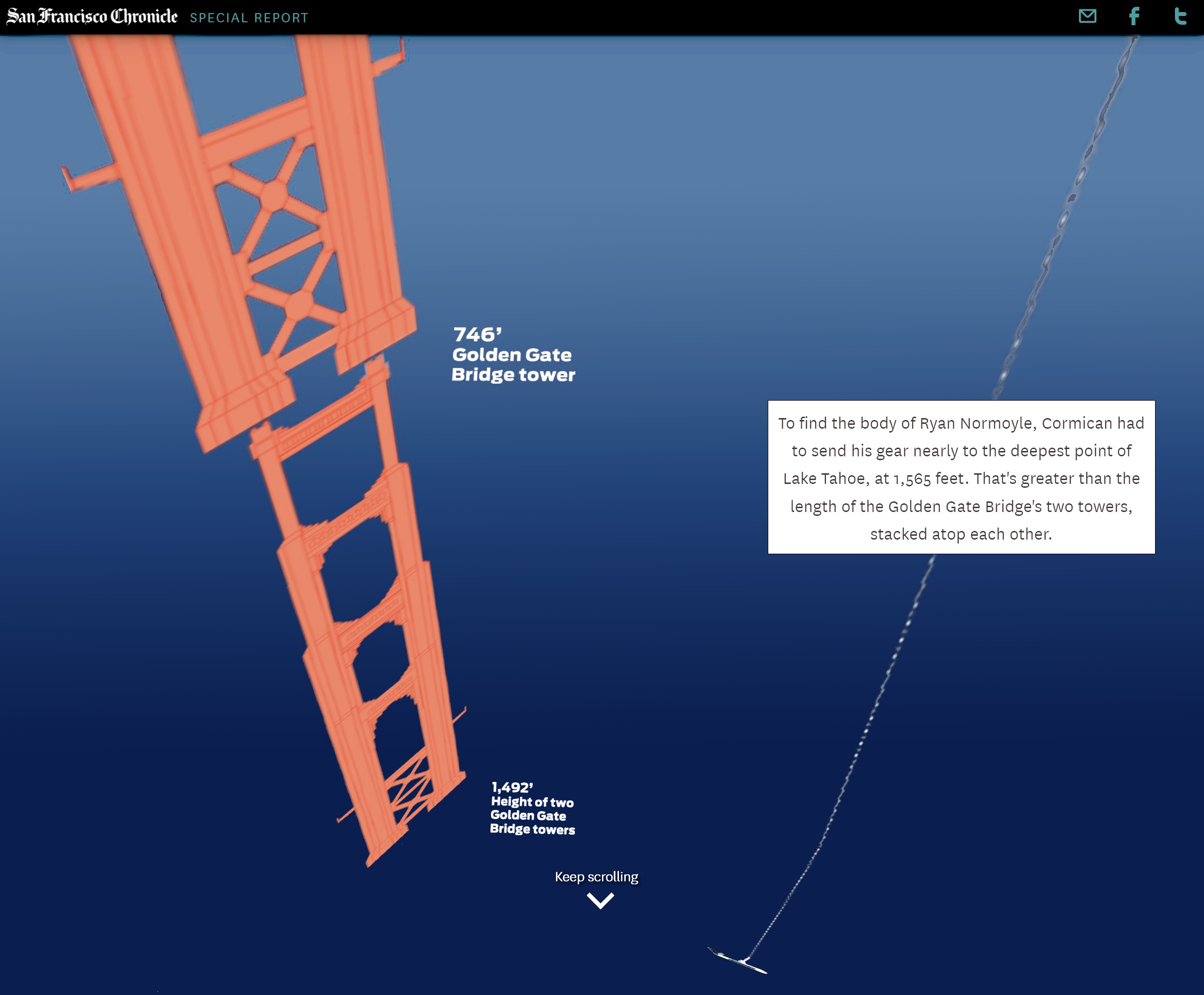Screenshot from an article by the San Francisco Chronicle.  The scene shows the depth of a lake using 2 stacked golden gate bridges for reference.