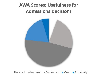 AWA Scores: Usefulness for Admissions Decisions