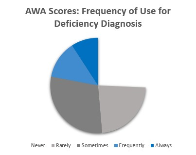 AWA Scores: Frequency of Use for Deficiency Diagnosis