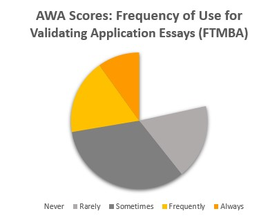 AWA Scores: Frequency of Use for Validating Application Essays (Full-Time MBA)