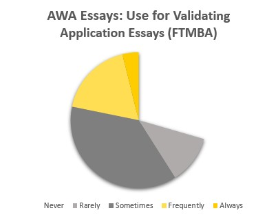 AWA Essays: Use for Validating Application Essays (Full-Time MBA)