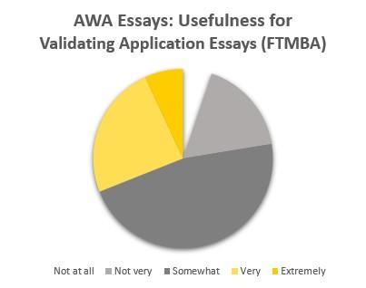 AWA Essays: Usefulness for Validating Application Essays (Full-Time MBA)