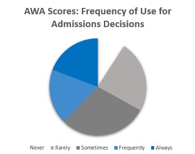 AWA Scores: Frequency of Use for Admissions Decisions