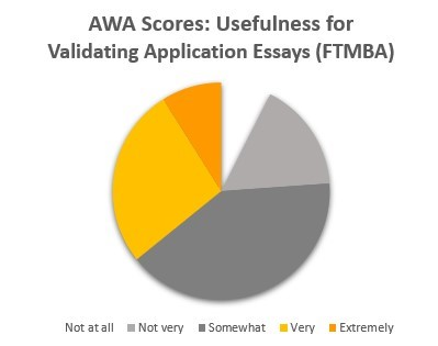 AWA Scores: Usefulness for Validating Application Essays (Full-Time MBA)