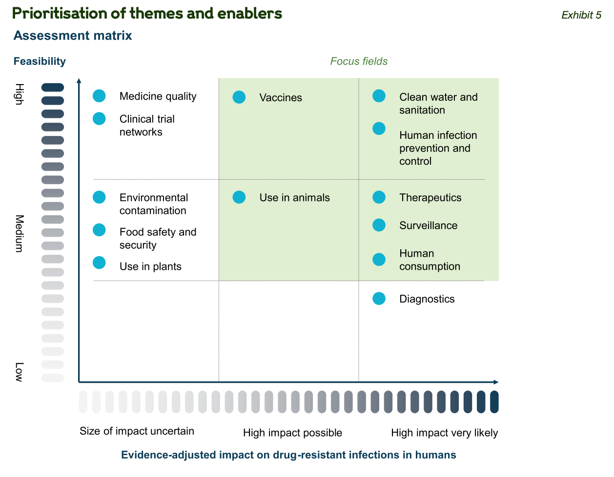 A figure from a report by Wellcome showing water and sanitation and IPC in humans as two of the most high-impact and feasible ways of addressing antimicrobial resistance.