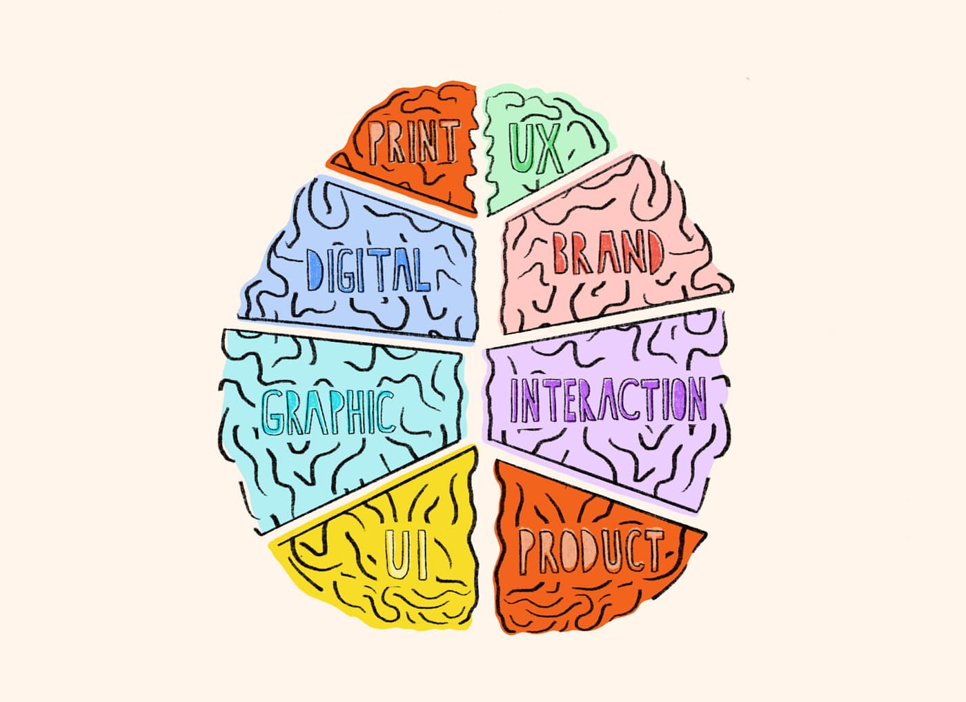An illustration of a brain separated into different compartments that are labelled: print, digital, brand, UI, UX, product.