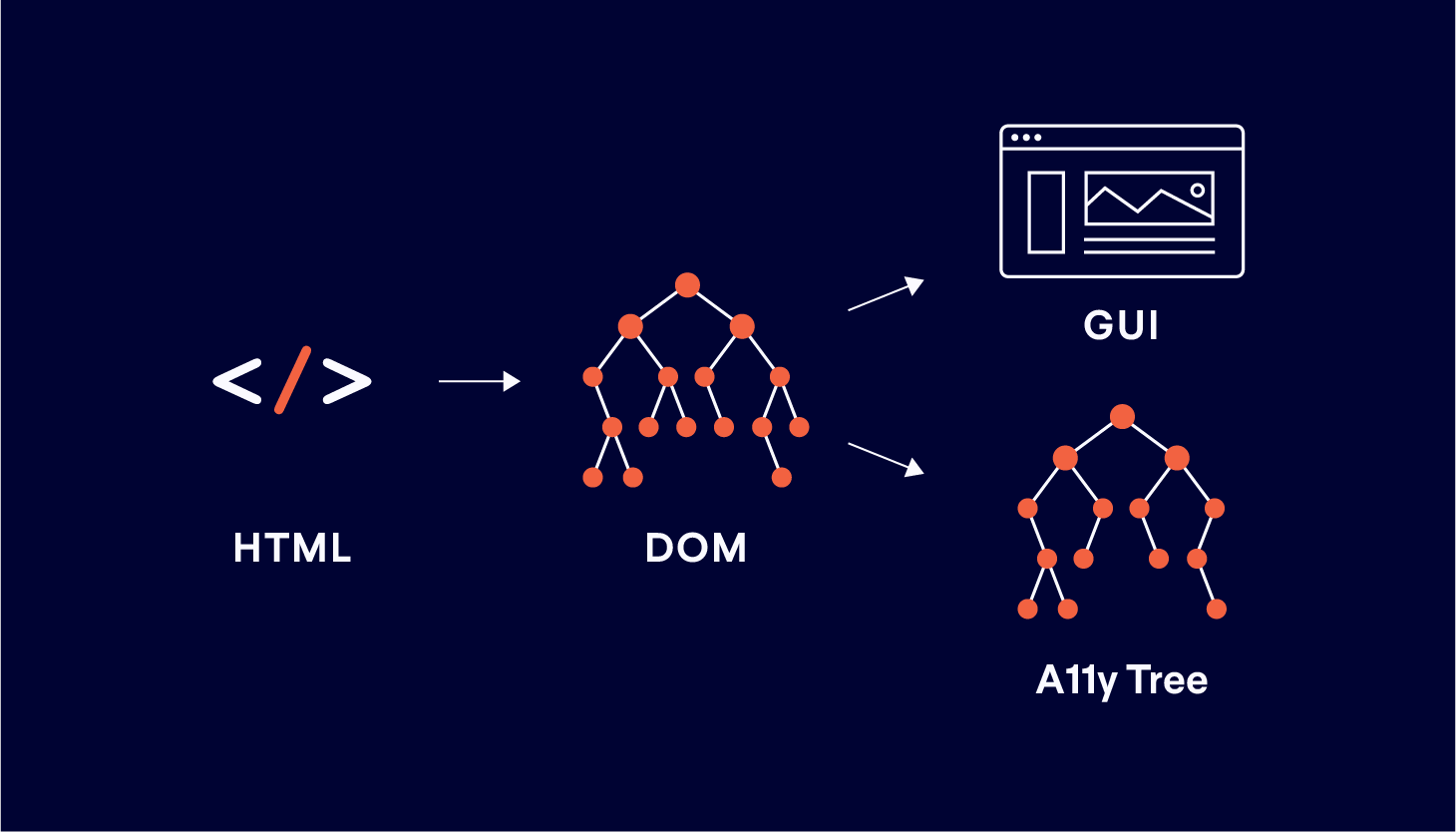 A diagram showing HTML code moving to the DOM, which then forks to produce the GUI and accessibility tree