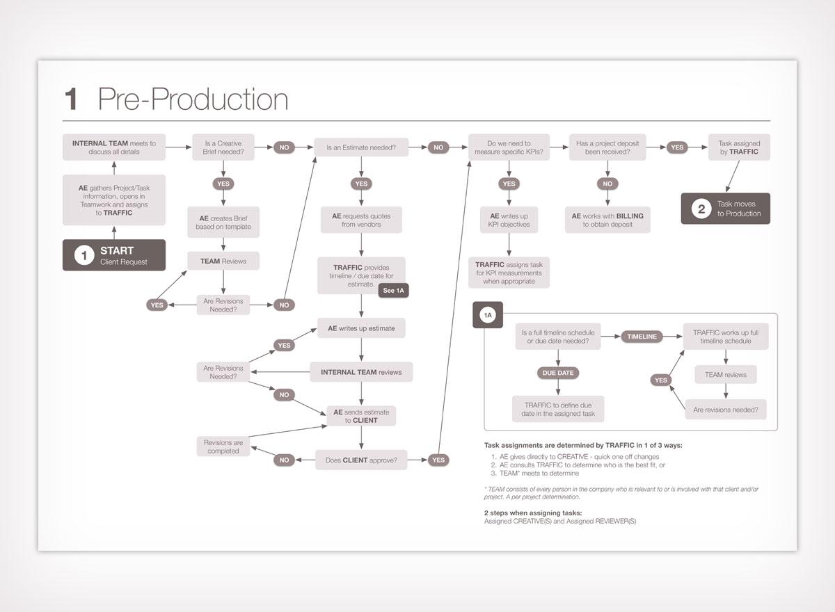 Agency Project Flow