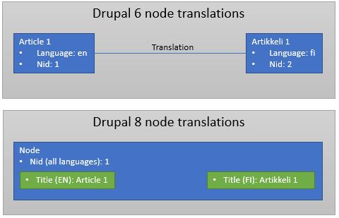 Drupal node translations