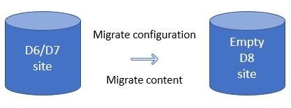 drupal migration process