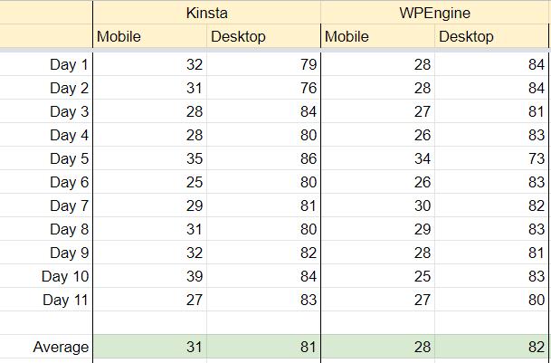 kinsta versus wpengine performance statistics
