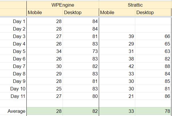 performance statistics of wpengine versus stratic on mobile and desktop