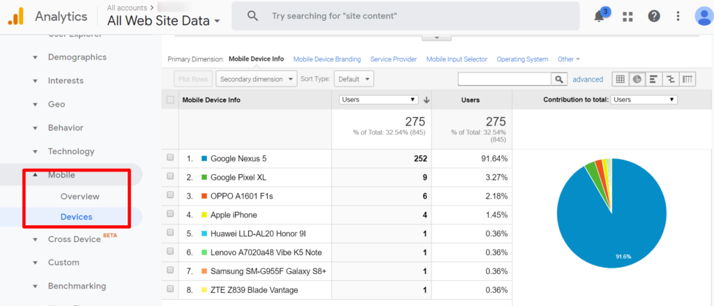 A google analytics report that shows what kind of devices users are using when they visit your site.