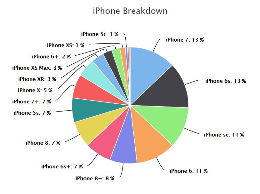 pie chart of iphone market share