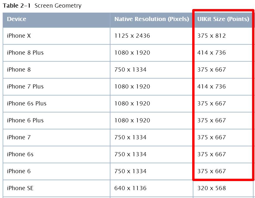 breakdown of UIKit sizes for iphones