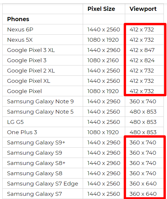 breakdown of viewport size for various android phones