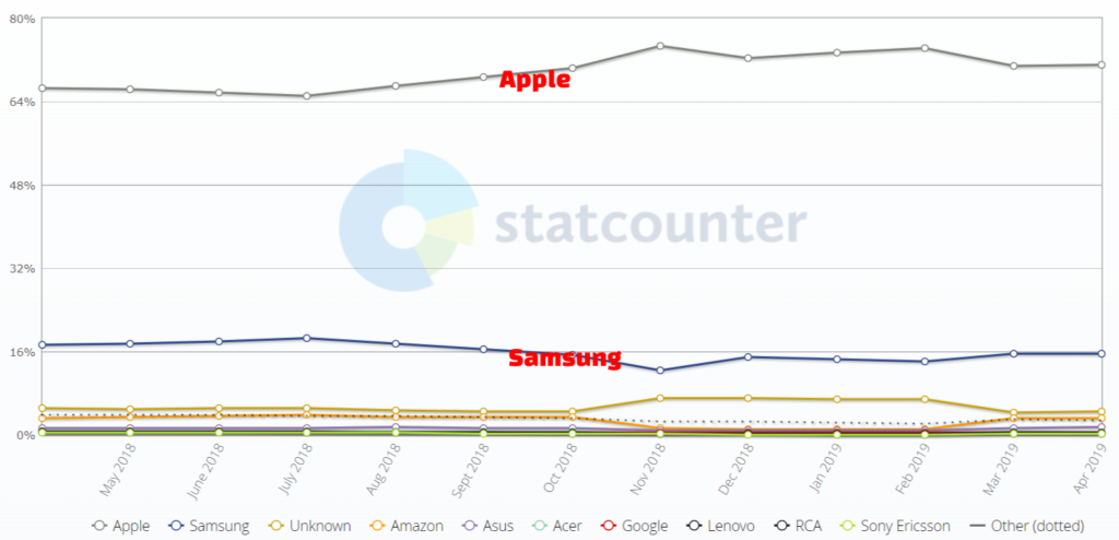 viewport graph for tablets from apple and samsung