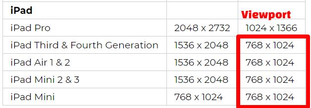 ipad viewport breakdown