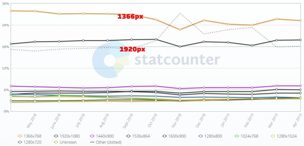 graph of pixel viewport for desktops