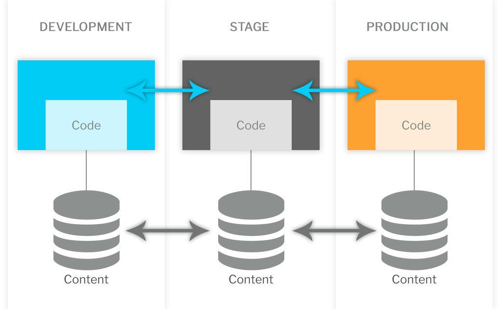 devops wordpress process stages