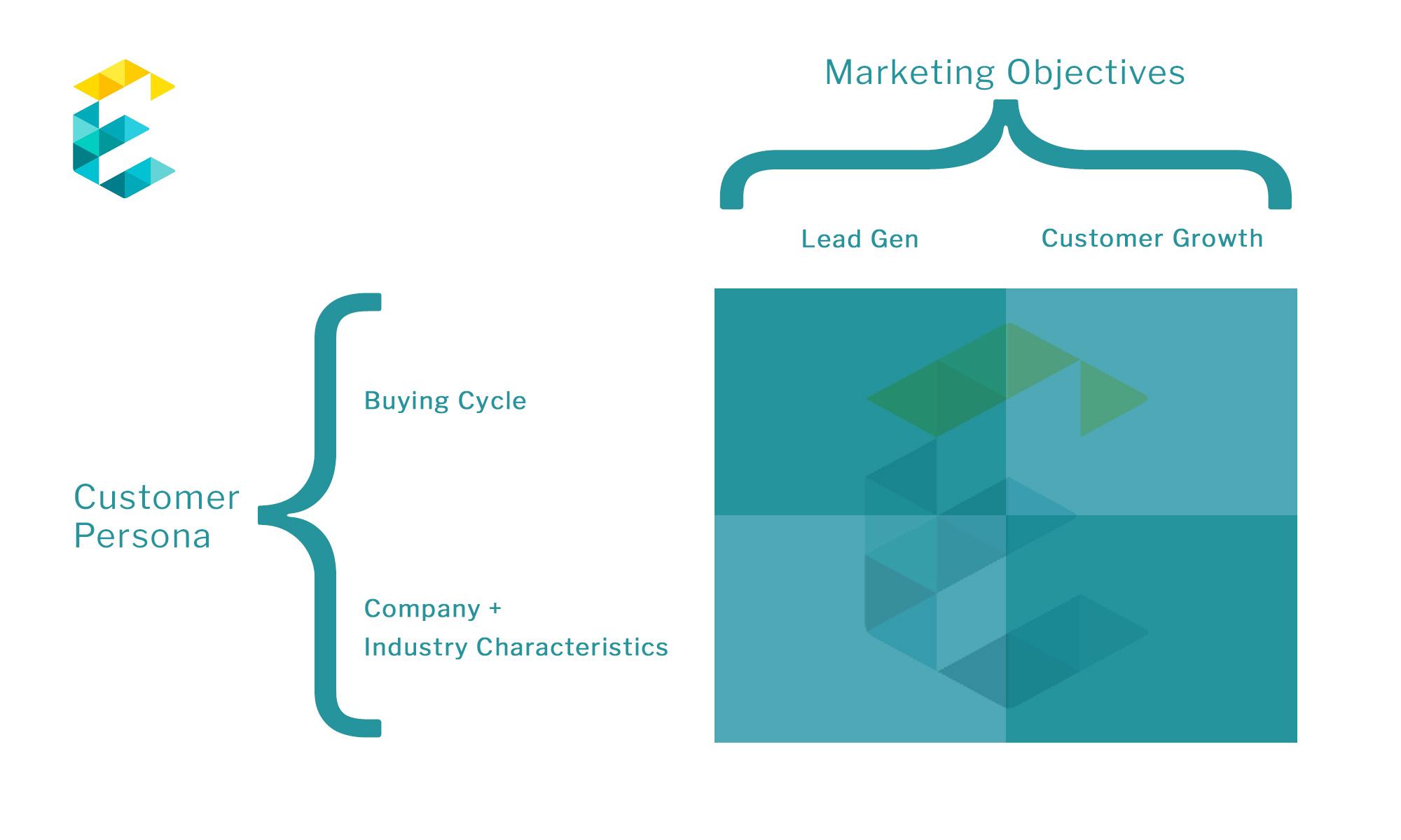 Exemplifi B2B enterprise website matrix