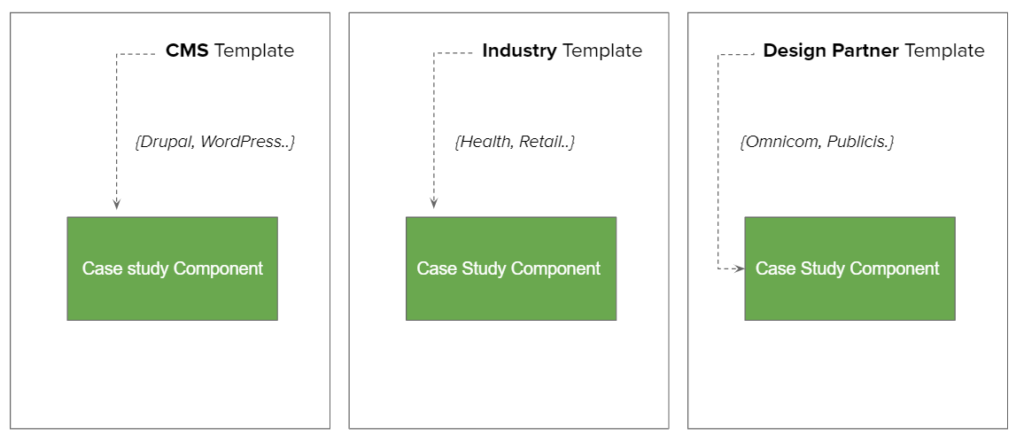 templates for react components