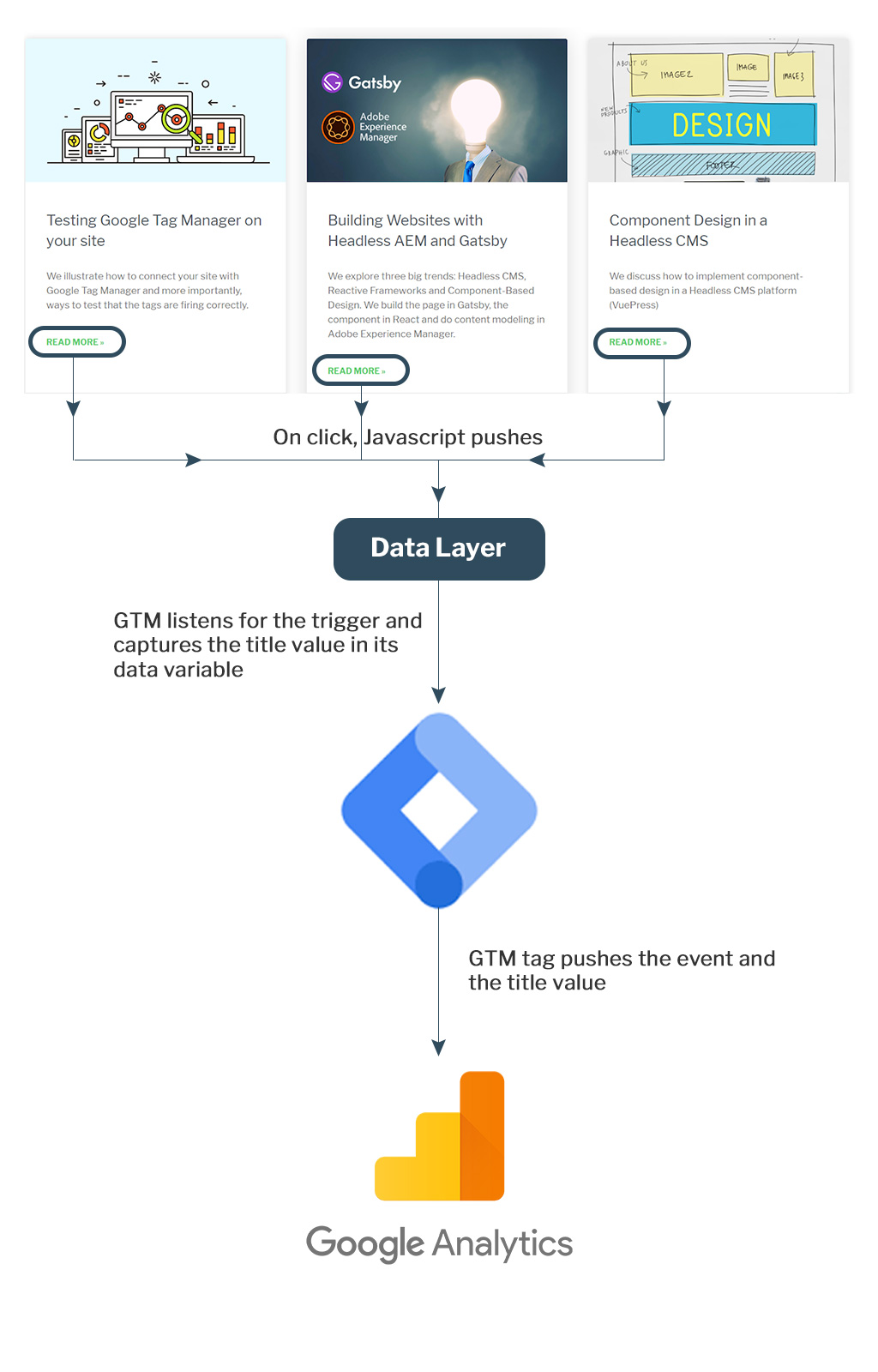 dynamic link tracking process path
