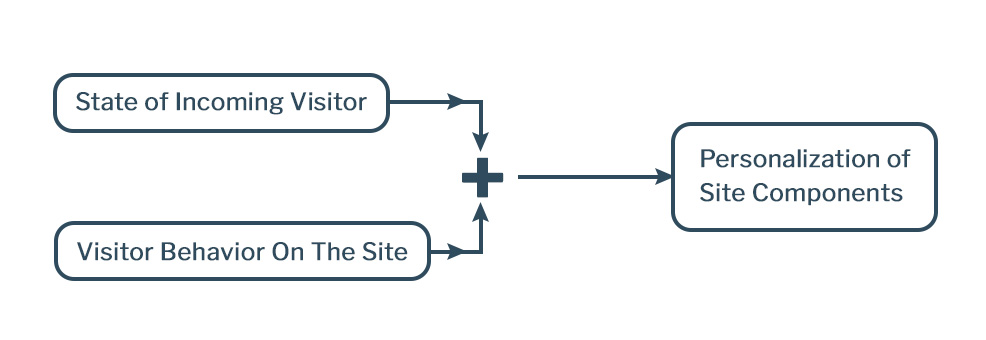 personalization wireframe