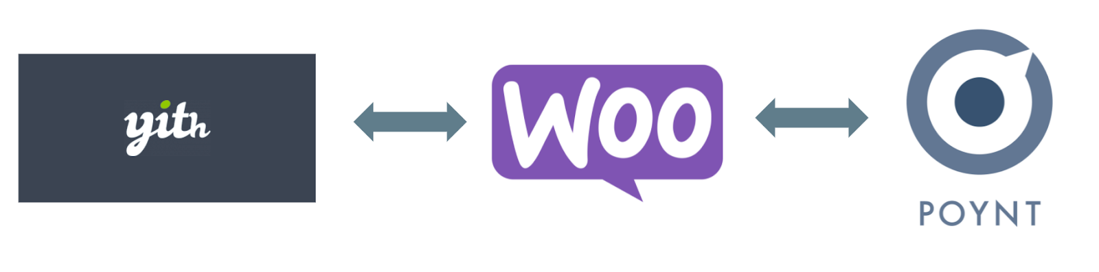 integrating YITH with woocommerce and poynt