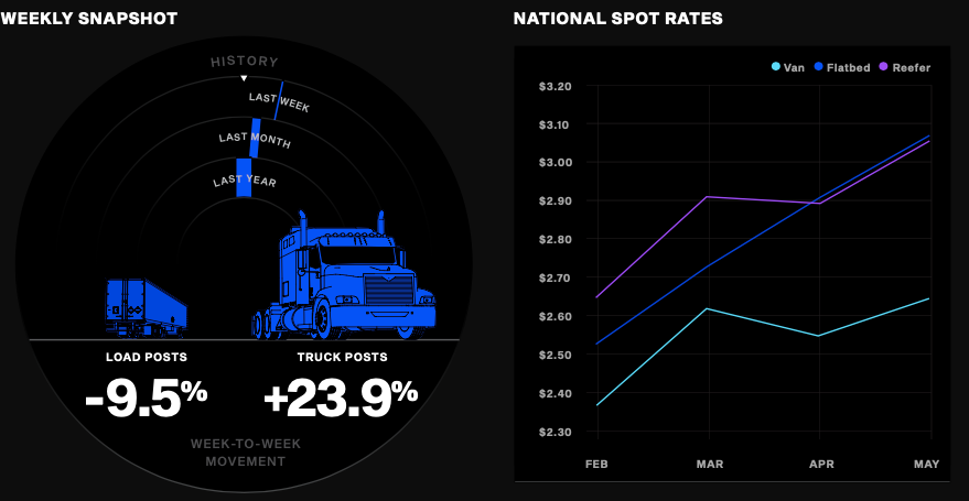 Speedometer style weekly snapshots for freight movement and trend lines