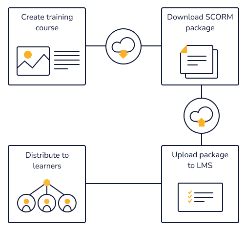 Diagram demonstrating creating and downloading a SCORM package, then uploading it to an LMS and distributing it to learners.